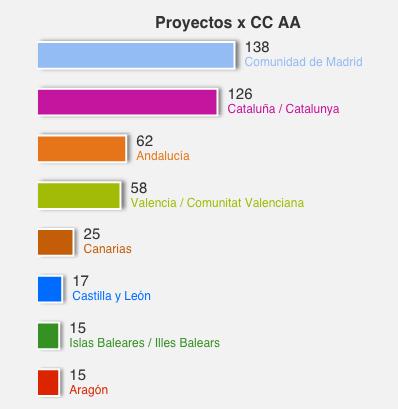 Estadisticas CCAA
