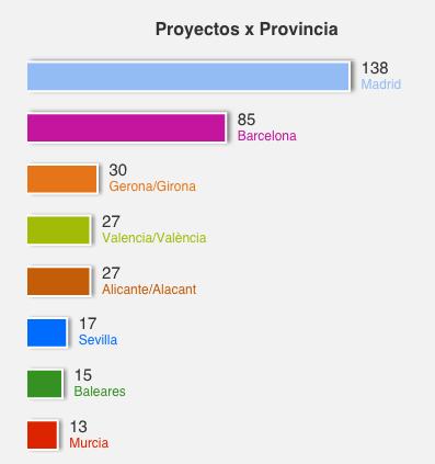 Estadisticas provincias